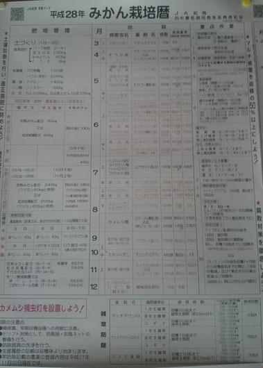 JA紀南  温州みかん防除歴【H28】