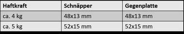 Abmessungen Magnetschnäpper 1013