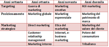 Evoluzione del marketing in pillole