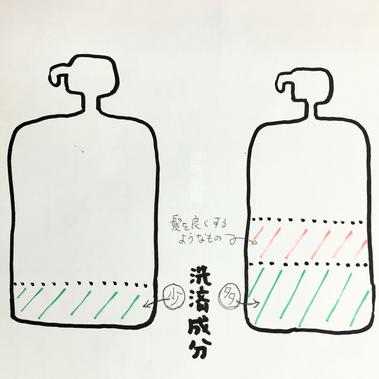 横浜の無責任美容師☆奥条勇紀☆DO-Sシャンプーは洗浄力の強いシャンプーと勘違いされやすいが・・・実は