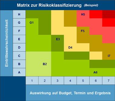 Projektmanagement - Hettwer UnternehmensBeratung GmbH - HUB
