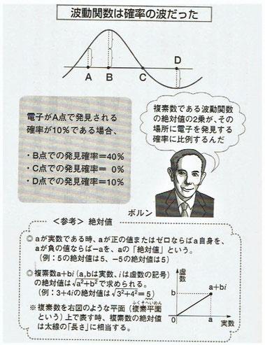 波動関数は確率の波