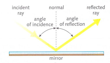 21 propiedades de la luz bilingual natural science ies the angle of incidence is equal to the angle of reflection ccuart Images