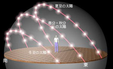 出典:アストロアーツhttp://www.astroarts.co.jp/