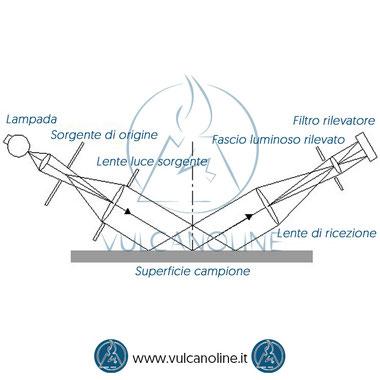 Struttura glossmetro