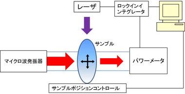 半導体キャリア測定解析システム構成