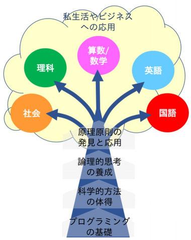 ロジ探Qのプログラミング教育