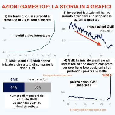 azioni gamestop storia in grafici dello short squeeze