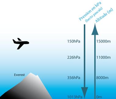 La pression en avion a un rôle sur les oreilles et l'audition