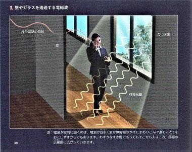 壁やガラスを透過する電磁波