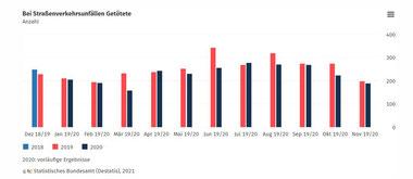 Screenshot: Statistischen Bundesamtes (DESTATIS)