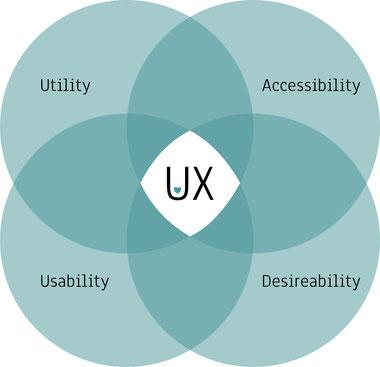Grundpfeiler im UX-Design
