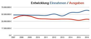 Entwicklung der Einnahmen/Ausgaben der NAK-Süddeutschland von 2007-2016