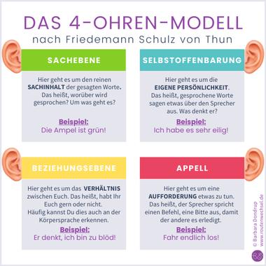 Das 4-Ohren-Modell nach Friedemann Schulz von Thun