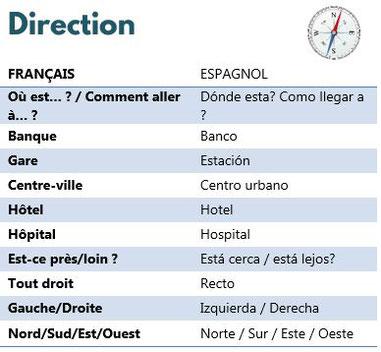 Mémo vocabulaire espagnol - direction - petitedecouverte.fr