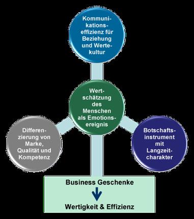 Erfolgsfaktoren hochwertiger Business Geschenke für Unternehmen