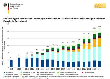 © Februar 2015 | BMWi, AGEE-Stat