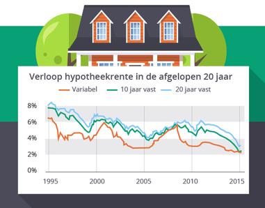 Actuele rentestanden finenzo oosterhout for Hypotheekrente overzicht