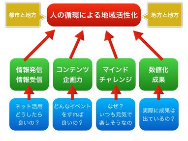 人の循環による地域の活性化