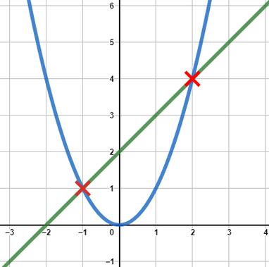 Grafische Darstellung der Schnittpunkte einer linearen und einer quadratischen Funktion
