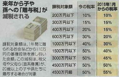 「朝日新聞:なるほどマネー(気になる相続⑩)より」