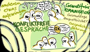 Kommunikationsgrundlagen