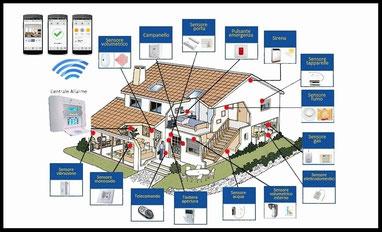 costituzione di un sistema d'allarme