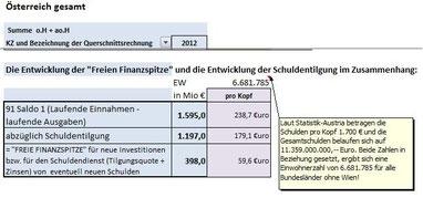 Freie Finanzspitze pro Kopf