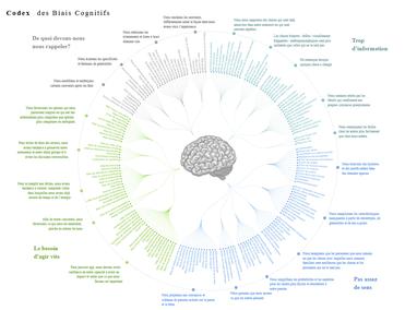 Codex des biais cognitifs