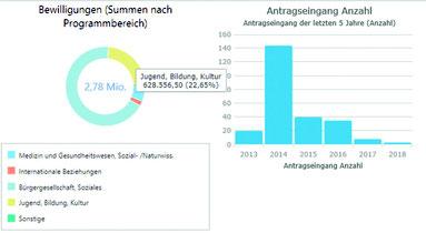 Management Information in der syprof Stiftungssoftware: Auswertungen, Listen, Statistiken, Reports