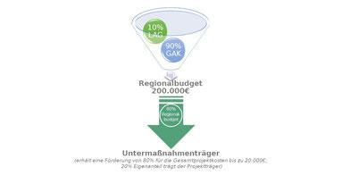 Finanzierung des Regionalbudgetprojektes