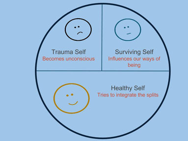 The Split Psyche after Trauma