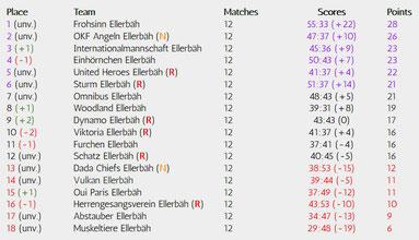 Matchday 12 of 34, Realizations-League, Season 18/19