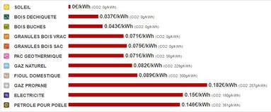 tableau comparatif coût / énergies - ADEME - Viel