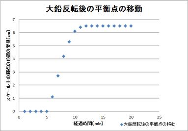 グラフ1 経過時間-スケール上の輝点の位置の変量