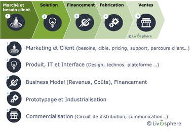 Connaître le marché et besoin / problème  client 2. Déterminer la solution qui y répondra 3. Etablir un business model et des sources de financement  4. Réaliser le prototypage et l'industrialisation du produit  5. Commercialiser et communiquer