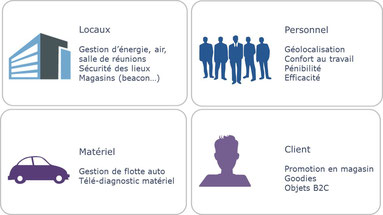 gestion d'énergie, securité géolocalisation, pénibilité gestion de flotte automobile, vol des points de ventes (promotion, ibeacon, goodies...).
