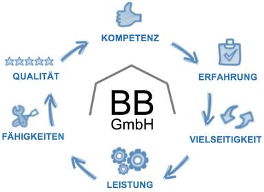 Baufirma Hamburg bauvorhaben dienstleister komplettlösungen aller gewerke