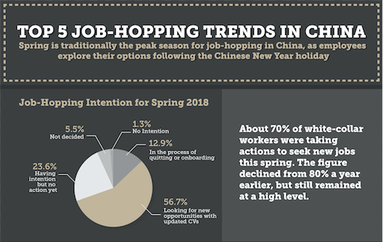 Top-5-Job-Hopping-Trends-China-Preview-Infographic