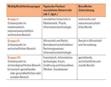 Quelle: https://www.km.bayern.de/download/11173_STMUK-Berufsorientierung_Web_BF.pdf