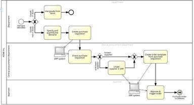 Dans cet exemple de processus métier indique le séquencement des taches dans une organisation du travail, ainsi que la répartition des rôles.