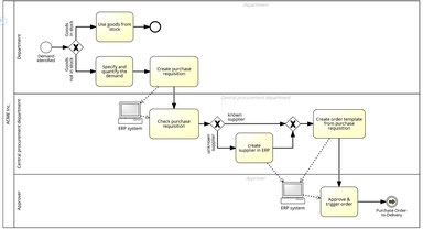 Dans cet exemple de processus métier on indique le séquencement des taches dans une organisation du travail, ainsi que la répartition des rôles.