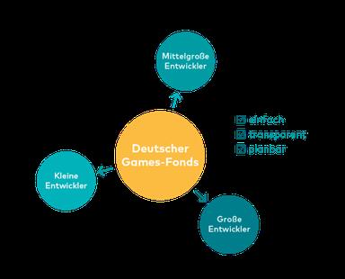 Deutscher Games Fonds