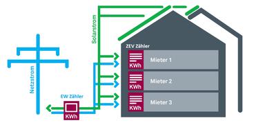 ZEV Zähler Installation im PV Verbund