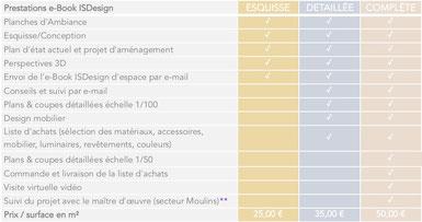 formules de prestations de conseil en architecture intérieure
