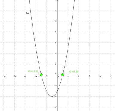 quadratische funktionen math phy. Black Bedroom Furniture Sets. Home Design Ideas
