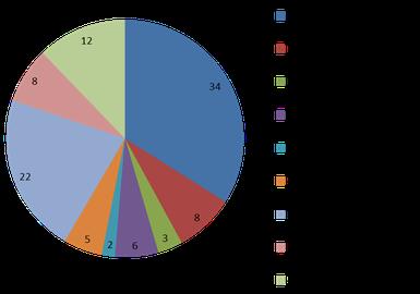 Baumarten-Zusammensetzung in BaWü (BWI III 2012)