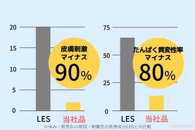一般品とたんぱく質変性率のマイナス80%の低刺激シャンプー比較図