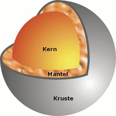 Schematischer Schnitt durch Kruste und Mantel des Merkurs