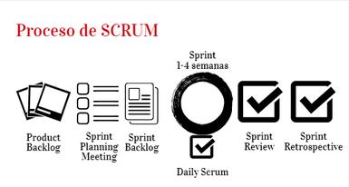Proceso de Scrum